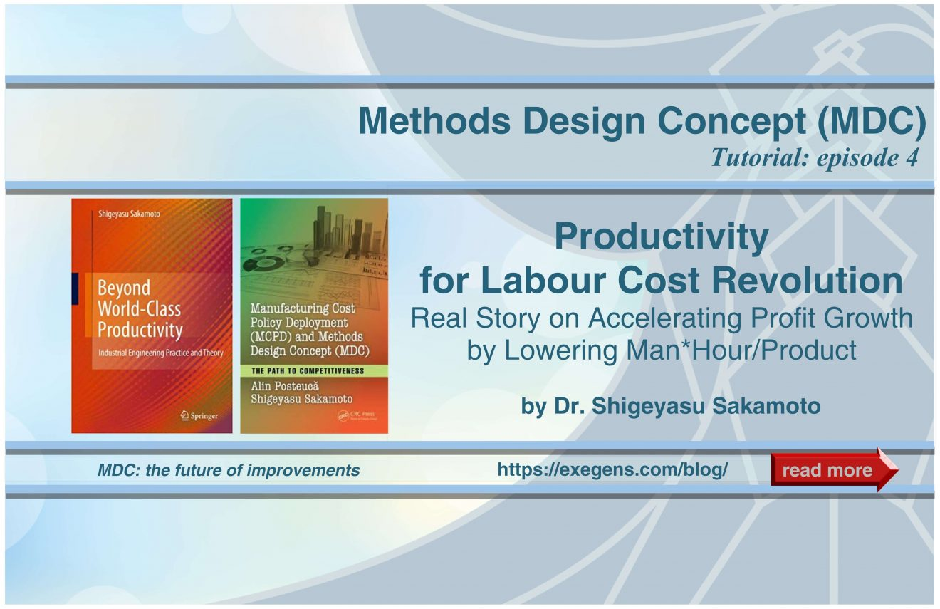 Productivity for Labour Cost