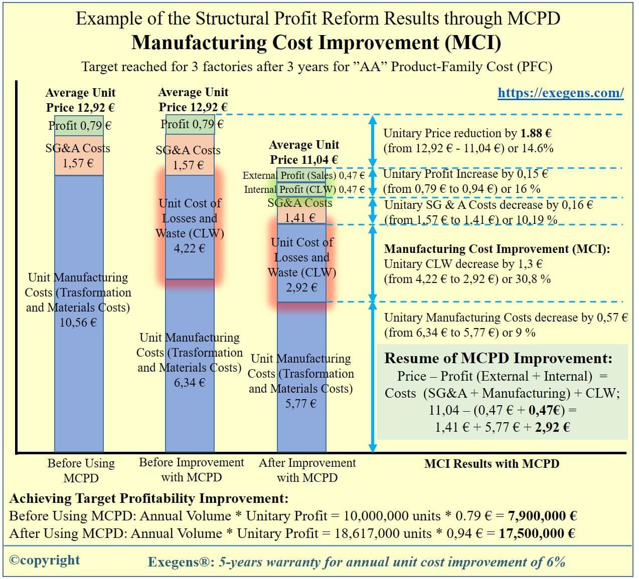 Structural Profit Reform